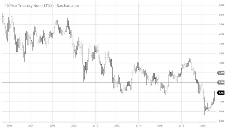 10 Year Treasury Note ($TNX)
