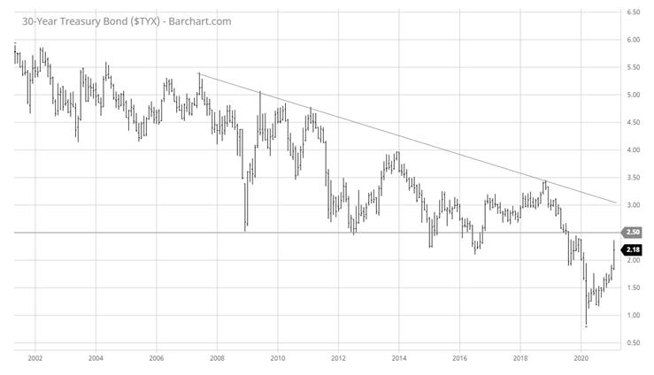30 Year Treasury Bond (STYX)