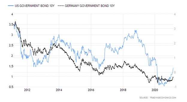 United States Ten-Year Government Bond versus Germany Ten-Year Government Bond Chart