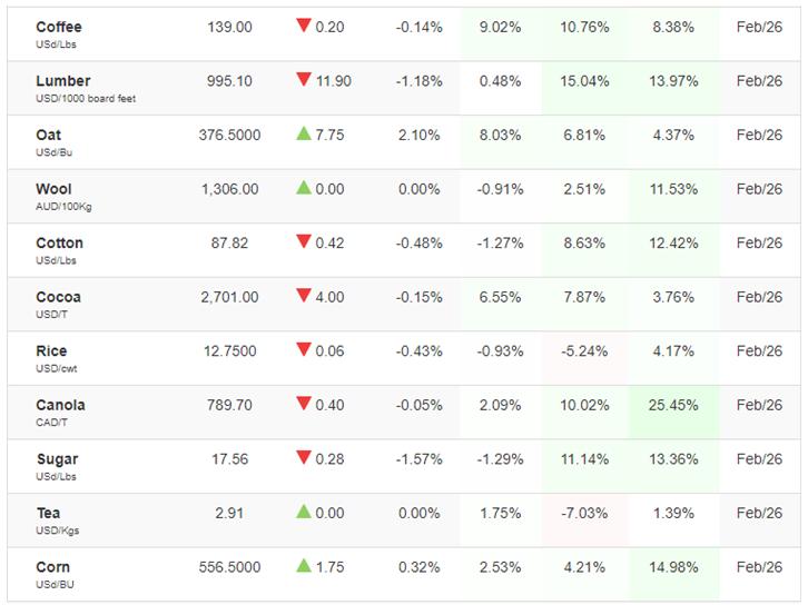 Commodity Index1