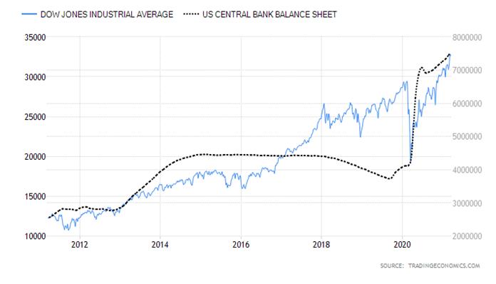DOW Jones Indsutrial Average US Central Bank