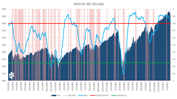 Days of Net Selling Chart