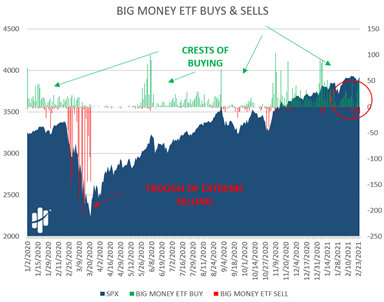 Big Money Exchange Traded Fund Buys and Sells Chart
