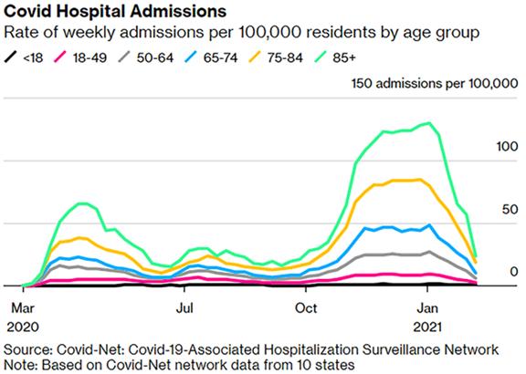 Covid Hospital Admissions Chart