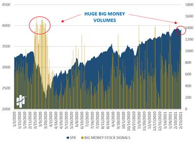 Huge Big Money Volumes Chart