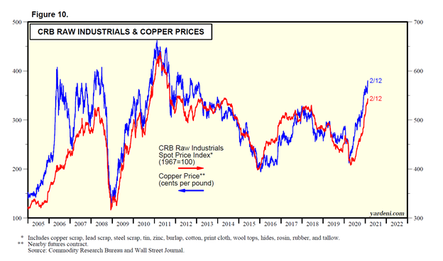 Raw Industrials and Copper Prices Chart
