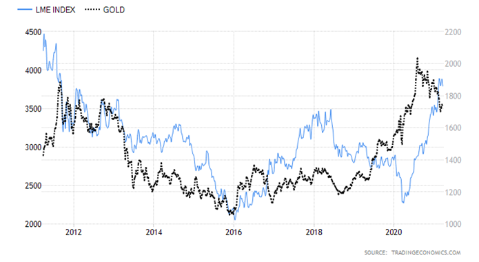LME Index Gold