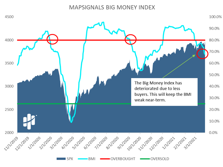 MapSignals Big Money Index