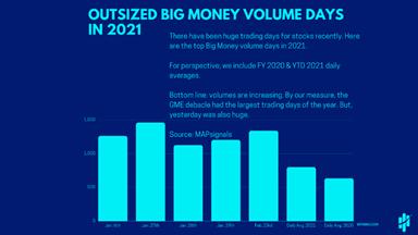 Outsized Big Money Volume Days Bar Chart