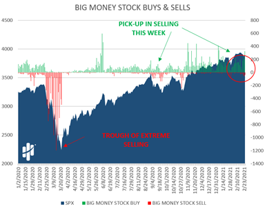 Big Money Stock Buys and Sells Chart