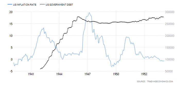 US Inflation Rate and Govt Debt
