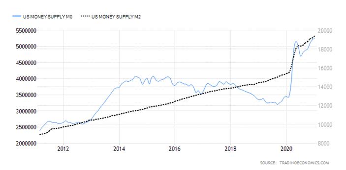 US Money Supply MO and M2