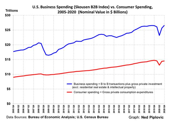US Spending Skousen B2B Index