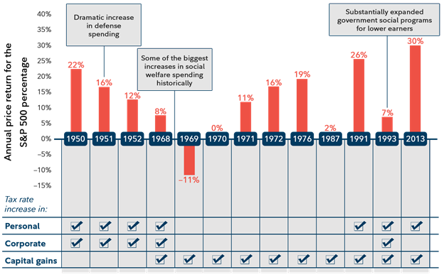 Annual Price Return for the Standard and Poor's 500 Percentage Bar Chart