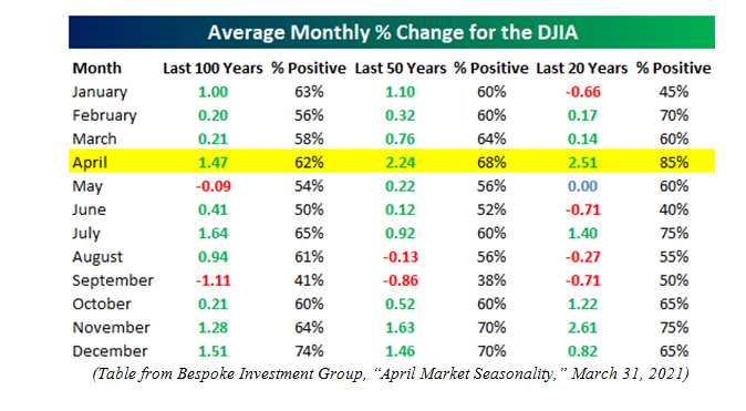 Average Monthly Percent Change DJIA