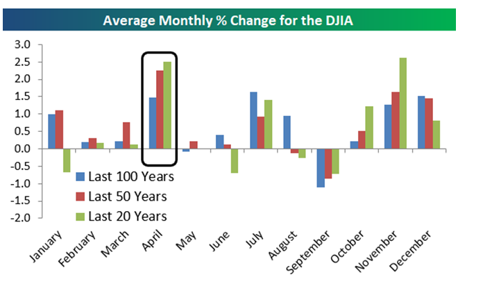 Average Monthly Percent Change DJIA_1