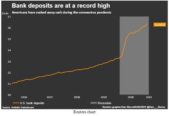 Bank Deposits Index Chart