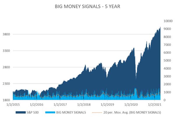 Big Money Signals over Five Years Chart