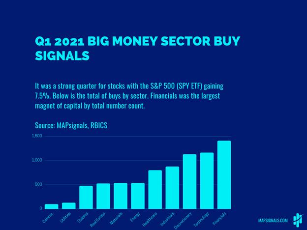 Big Money Sector Buy Signals Bar Chart