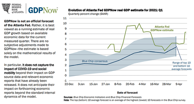 GDP Now Forecast Index Chart