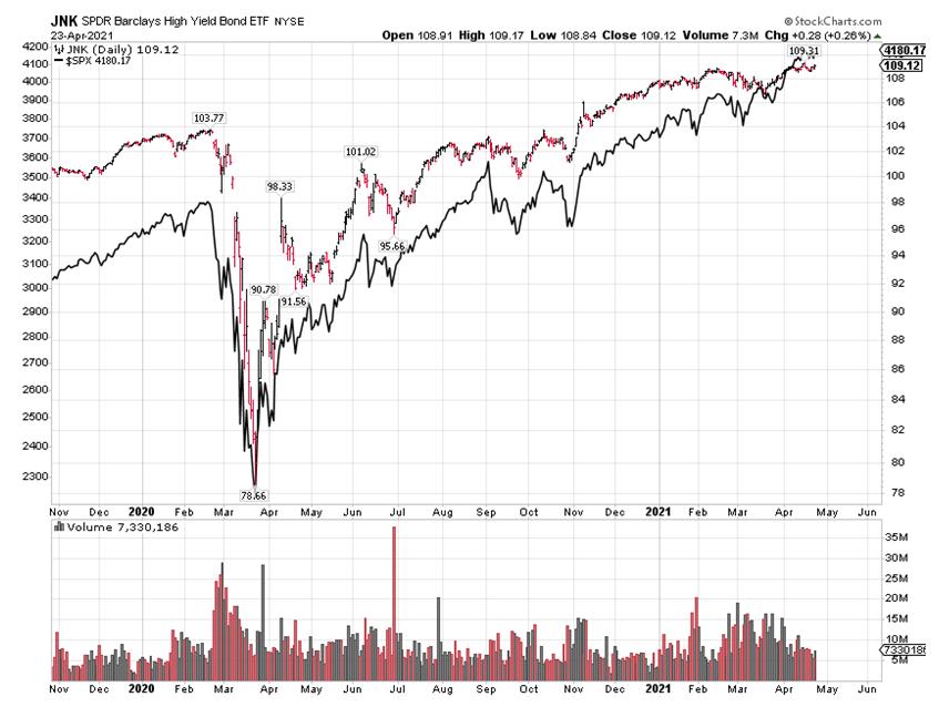 JNK SPDR Barclays High Yield Bond ETF