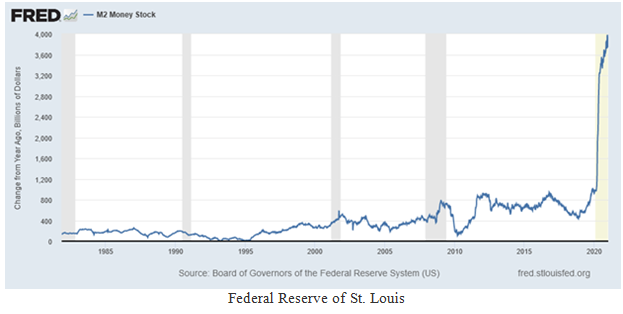 M2 Money Supply Index Chart