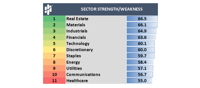 MapSignals Sector Strength and Weakness
