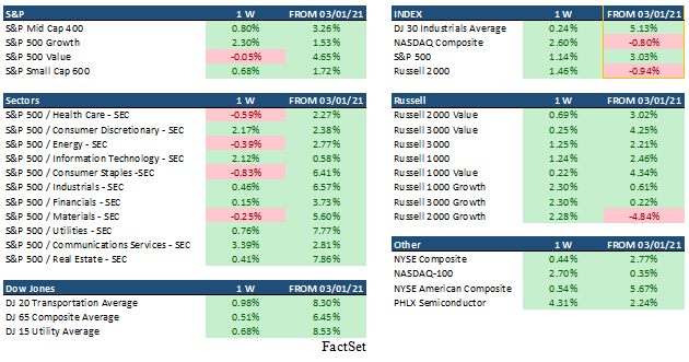 Market Sector Indices Tables