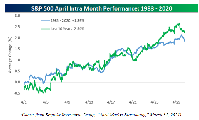 S&P 500 April Intra Month Performance 1983-2020