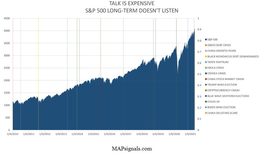 S&P 500 Long Term Graph MapSignals