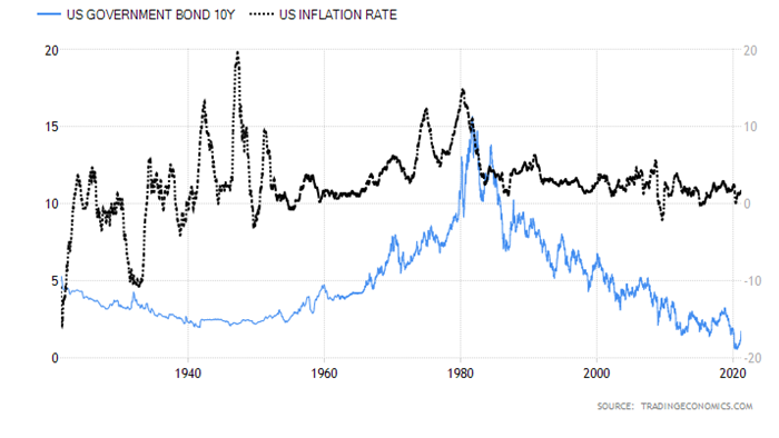 US Government Bond & Inflation Rate