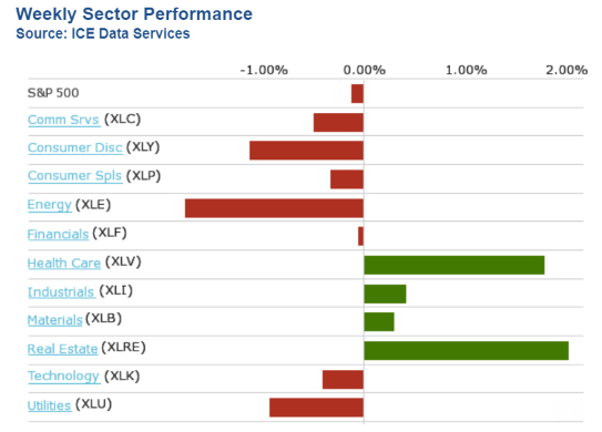 Weekly Sector Performance Bar Chart