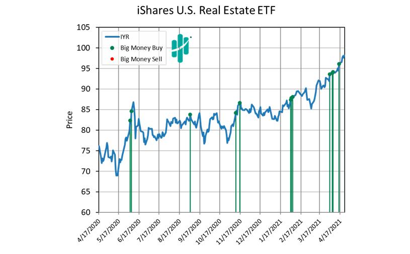 iShares US Real Estate ETF Graph