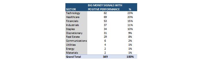 BIG Money Signals
