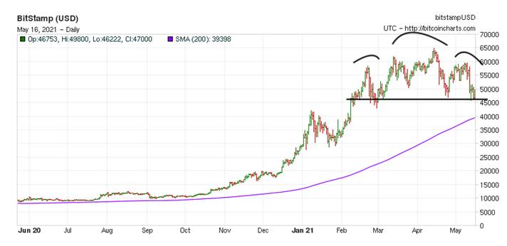 BITStamp Graph