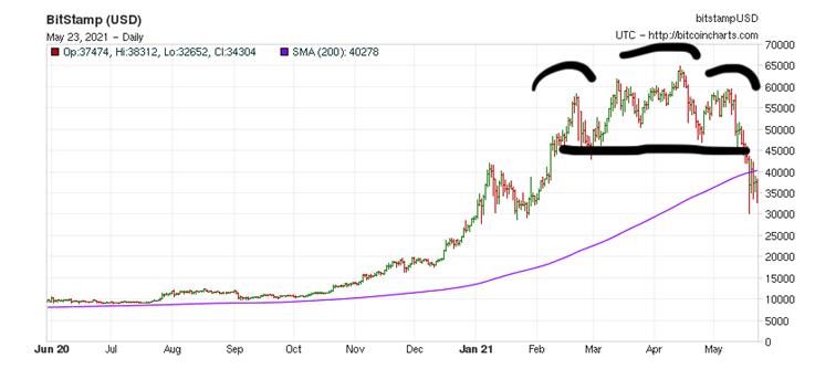 BITStamp Graph2