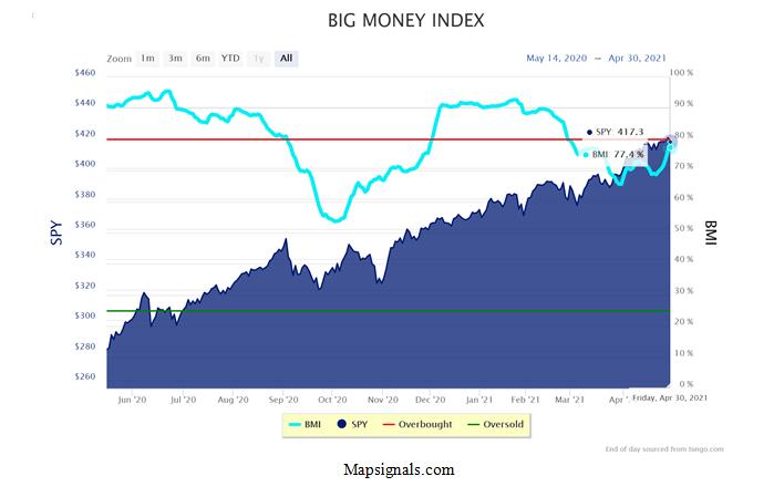Big Money Index Graph