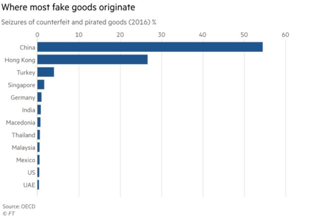 Fake Goods Origin Bar Chart