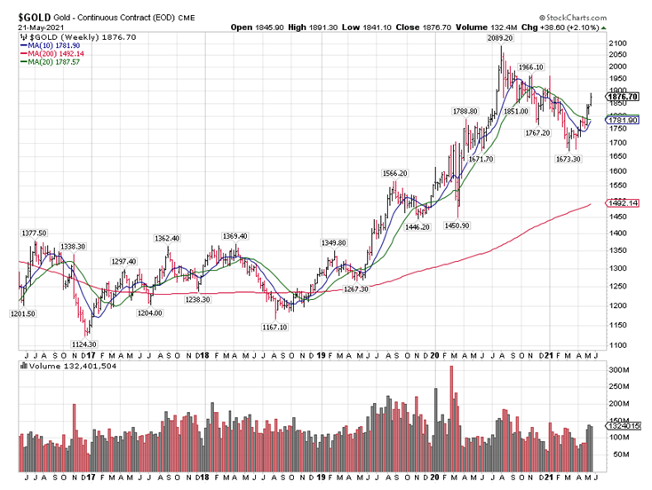 $GOLD Chart