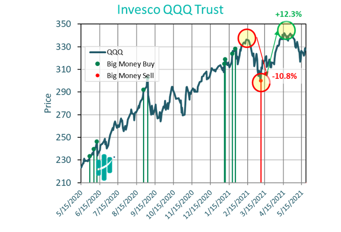 Invesco QQQ Trust Graph