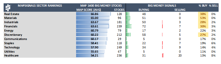 MapSignals Sector Rankings