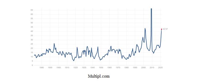 Multipl.com Graph