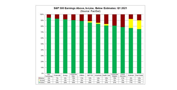 S&P 500 Earnings Graph