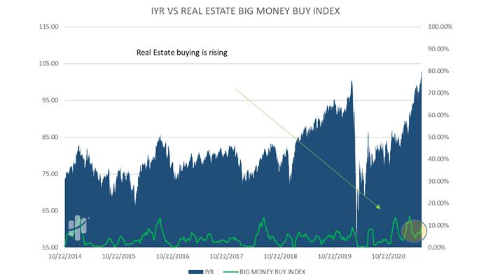 1YR VS Real Estate Big Money Index Buy Index
