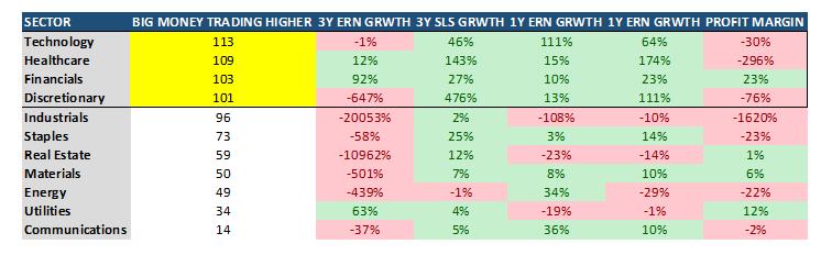 Big Money Trading Higher 3YR ERN Chart