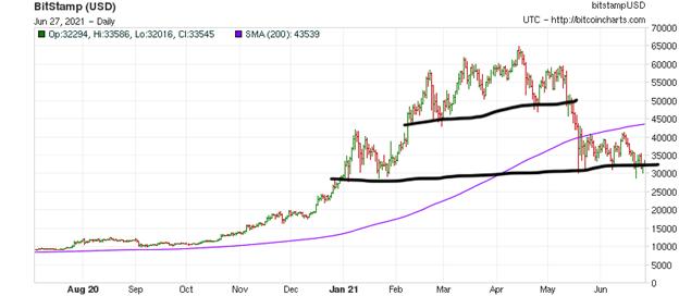 BitStamp Index Chart