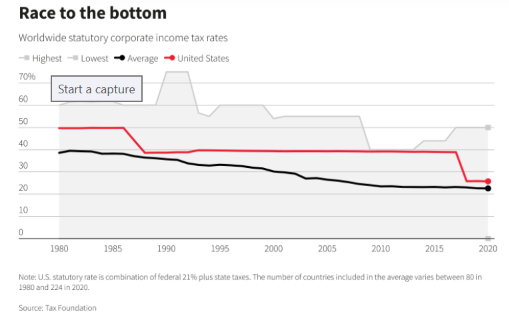 Worldwide Corporate Income Tax Rates Chart