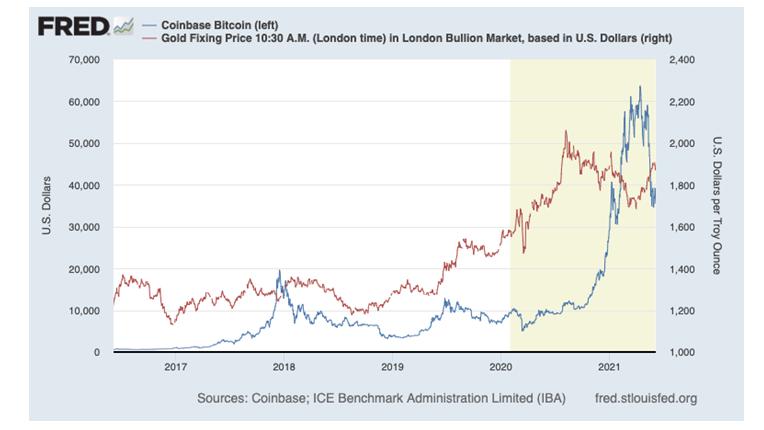 FRED Coinbase Bitcoin Graph
