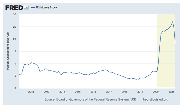 FRED M2 Money Stock Graph