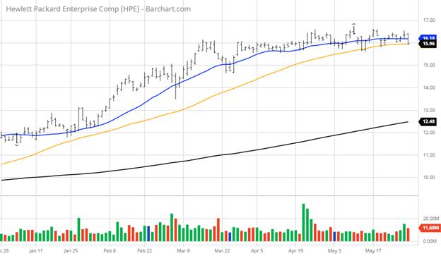 Hewlett Packard Enterprises Stock Index Chart